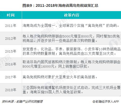 图表9:2011-2018年海南省离岛免税政策汇总