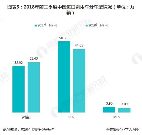 图表5:2018年前三季度中国进口乘用车分车型情况(单位:万辆)