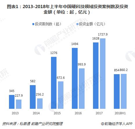 十张图了解中国硬科技产业投融资现状 信息技术最受资本青睐