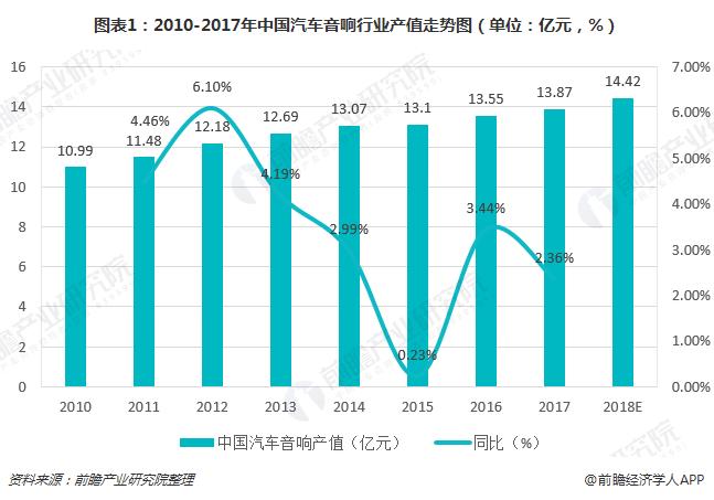 2018年中国汽车音响市场需求分析 汽车后装市场发展空间巨大