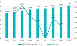 2018年中国<em>汽车音响</em>市场需求分析  汽车后装市场发展空间巨大