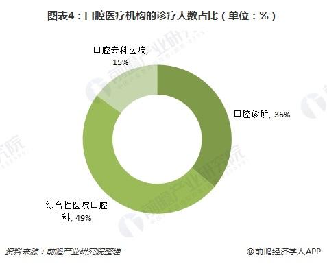 图表4:口腔医疗机构的诊疗人数占比(单位:%)