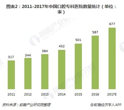 图表2:2011-2017年中国口腔专科医院数量(单位:家)