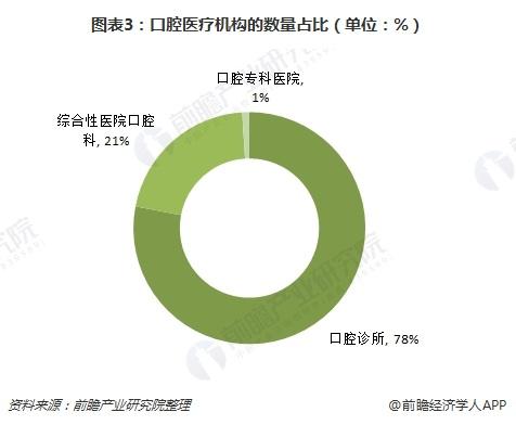 图表3:口腔医疗机构的数量占比(单位:%)