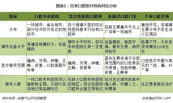 图表1:各类口腔医疗机构对比分析