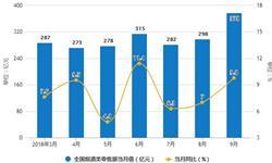 9月全国<em>白酒</em>产量回升 累计<em>白酒</em>产量为676.6万千升