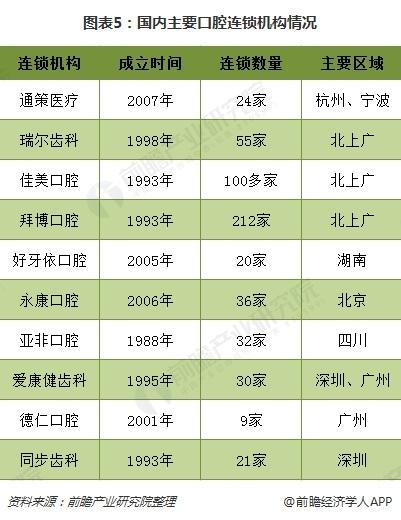 图表5:国内主要口腔连锁机构情况