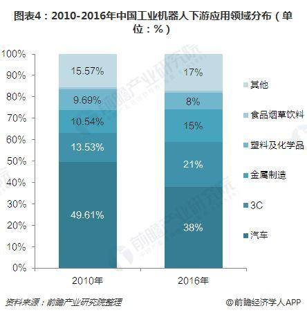 图表4:2010-2016年中国工业机器人下游应用领域分布(单位:%)