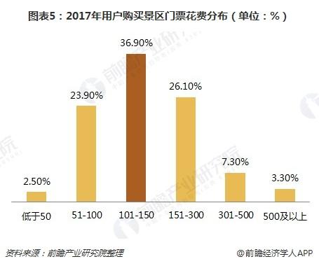 图表5:2017年用户购买景区门票花费分布(单位:%)