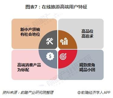 图表7:在线旅游高端用户特征