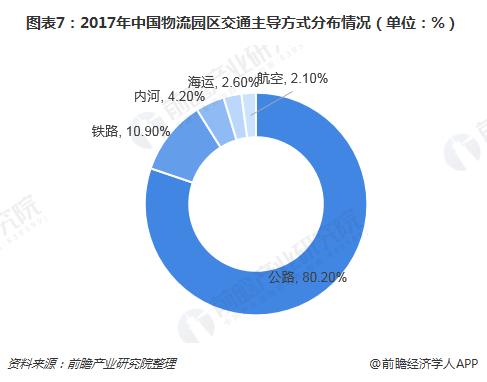 图表7:2017年中国物流园区交通主导方式分布情况(单位:%)