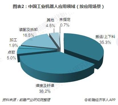 图表2:中国工业机器人应用领域(按应用场景)