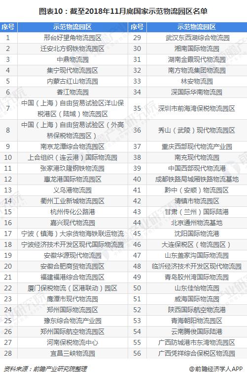 图表10:截至2018年11月底国家示范物流园区名单