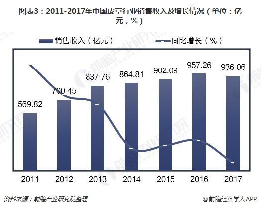 图表3:2011-2017年中国皮草行业销售收入及增长情况(单位:亿元,%)