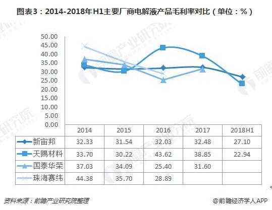 图表3:2014-2018年H1主要厂商电解液产品毛利率对比(单位:%)