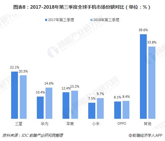 图表8:2017-2018年第三季度全球手机市场份额对比(单位:%)