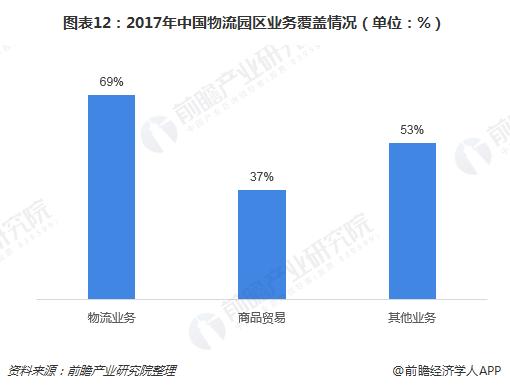 图表12:2017年中国物流园区业务覆盖情况(单位:%)