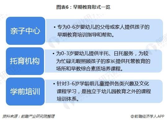 图表6:初期教养育方法壹览