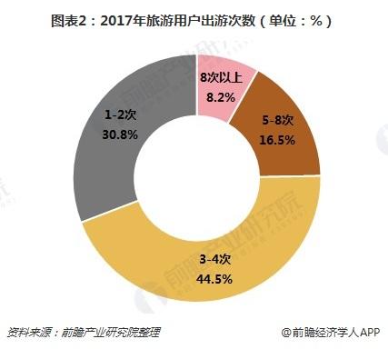 图表2:2017年旅游用户出游次数(单位:%)