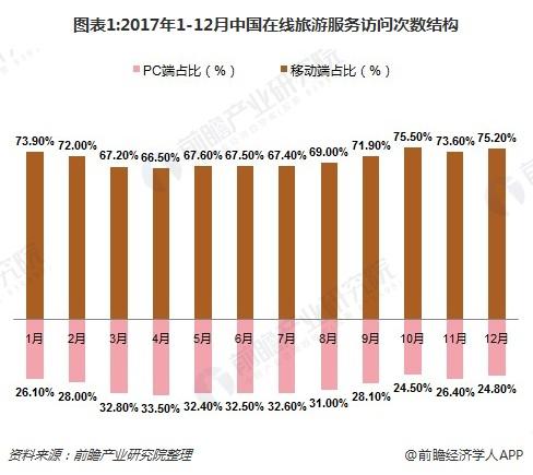 图表1:2017年1-12月中国在线旅游服务访问次数结构
