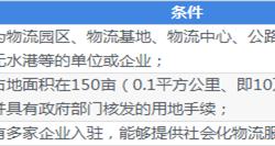 十张图了解中国物流园区(基地)发展现状