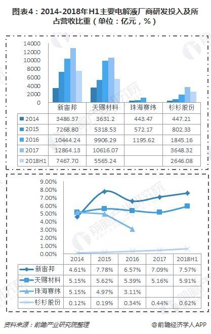 图表4:2014-2018年H1主要电解液厂商研发投入及所占营收比重(单位:亿元,%)
