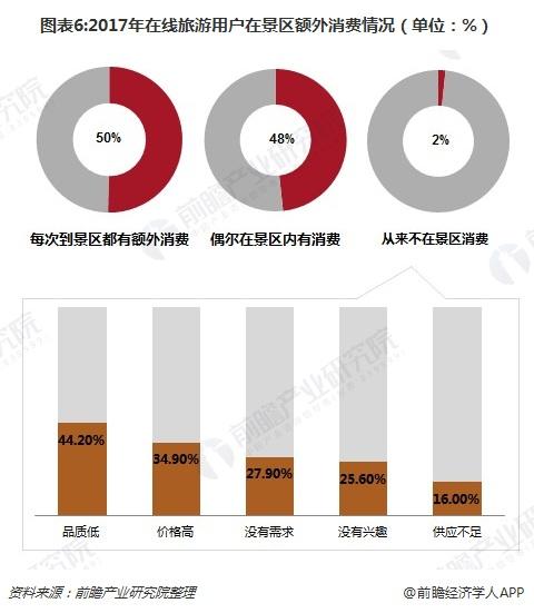 图表6:2017年在线旅游用户在景区额外消费情况(单位:%)