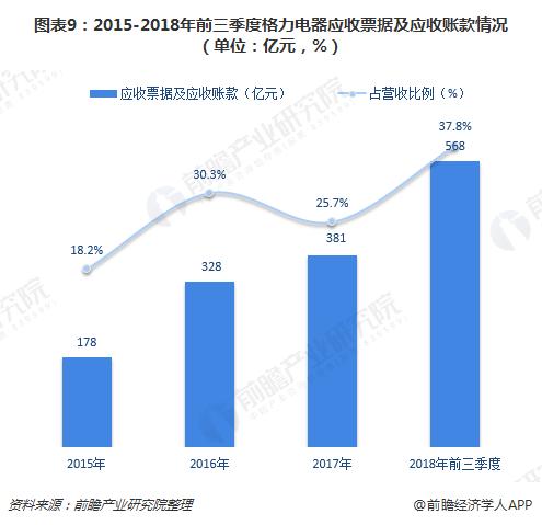 图表9:2015-2018年前三季度格力电器应收票据及应收账款情况(单位:亿元,%)