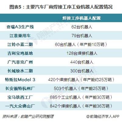 图表5:主要汽车厂商焊接工序工业机器人配置情况