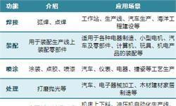 2018年中国工业机器人应用现状分析【组图】