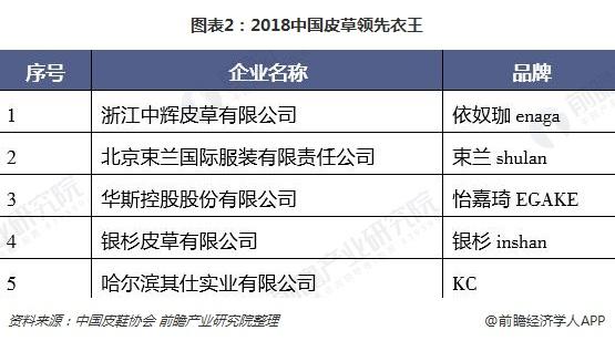 图表2:2018中国皮草领先衣王