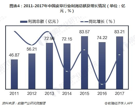 图表4:2011-2017年中国皮草行业利润总额及增长情况(单位:亿元,%)