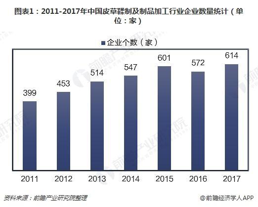 图表1:2011-2017年中国皮草鞣制及制品加工行业企业数量统计(单位:家)