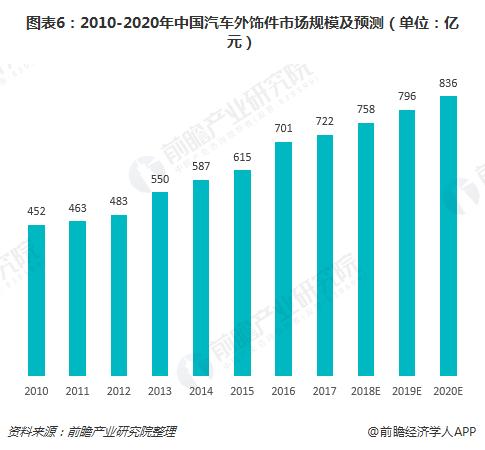 图表6:2010-2020年中国汽车外饰件市场规模及预测(单位:亿元)