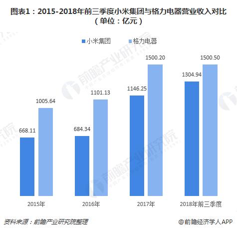 图表1:2015-2018年前三季度小米集团与格力电器营业收入对比(单位:亿元)