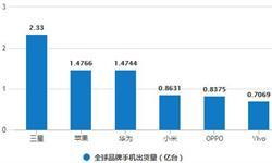 7-9月全<em>手机</em>产量增长 9月<em>手机</em>产量为15771.1万台