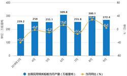 9月<em>船舶</em>产量大幅度下降 累计产量2455.8万载重吨