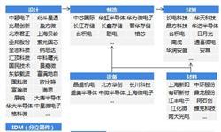 2018年中国芯片产业发展趋势分析 芯片解密、反向研究为重要突破口
