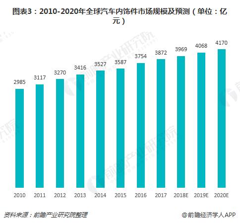 图表3:2010-2020年全球汽车内饰件市场规模及预测(单位:亿元)
