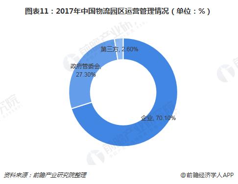 图表11:2017年中国物流园区运营管理情况(单位:%)