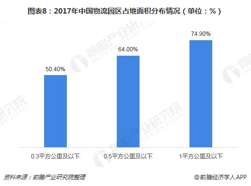 图表8:2017年中国物流园区占地面积分布情况(单位:%)