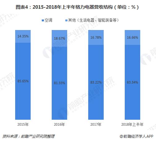图表4:2015-2018年上半年格力电器营收结构(单位:%)