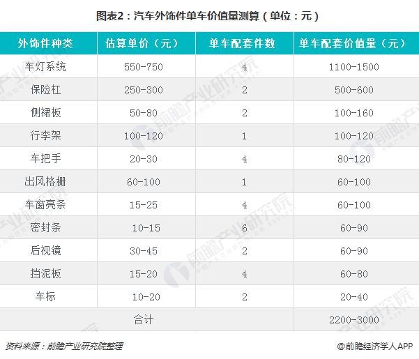 图表2:汽车外饰件单车价值量测算(单位:元)