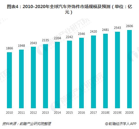 图表4:2010-2020年全球汽车外饰件市场规模及预测(单位:亿元)