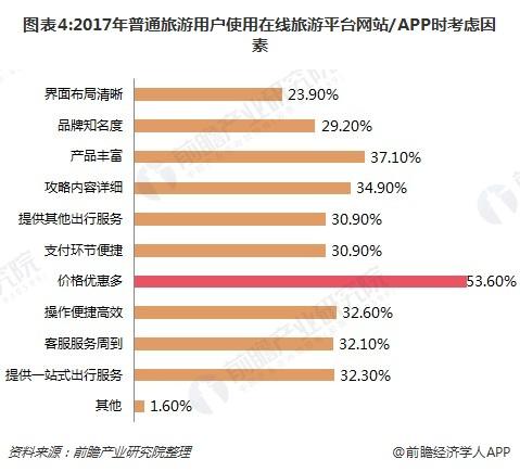图表4:2017年普通旅游用户使用在线旅游平台网站/APP时考虑因素