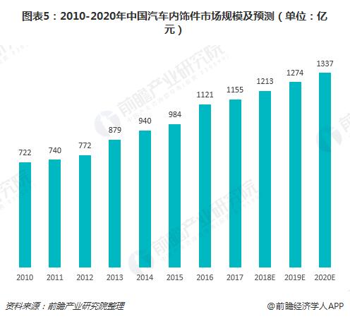 图表5:2010-2020年中国汽车内饰件市场规模及预测(单位:亿元)