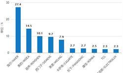 8-9月全国<em>冰箱</em>产量小幅度回升 9月产量为721万台