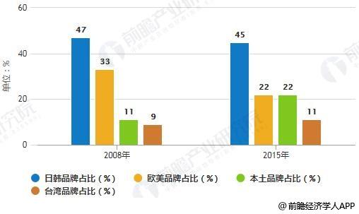 2008-2015年中国伺服系统市场结构占比统计情况