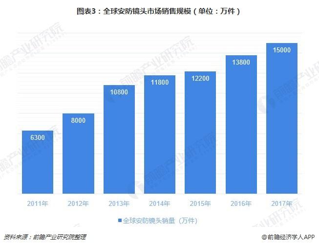 图表3:全球安防镜头市场销售规模(单位:万件)