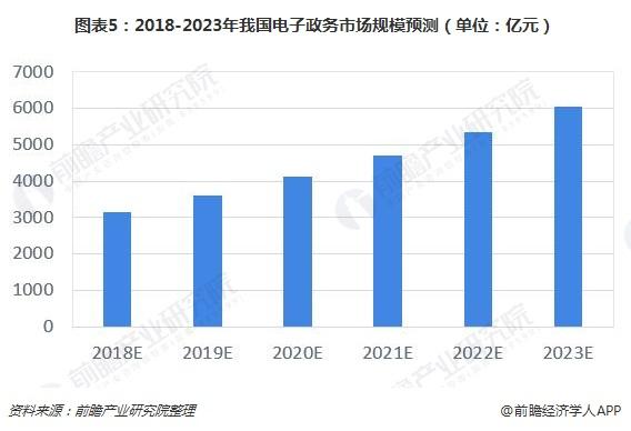 图表5:2018-2023年我国电子政务市场规模预测(单位:亿元)